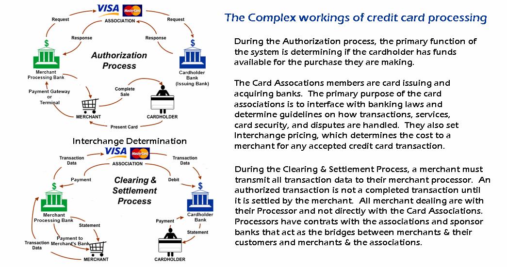 Merchant Services Cognitive Business Technologies